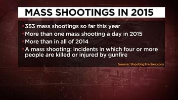 Caption: 353 mass shootings have taken place so far in 2015.
